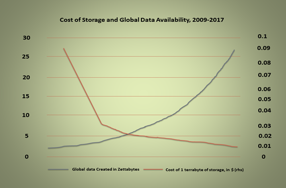 Pricing War leads to Vivid Cloud Usage